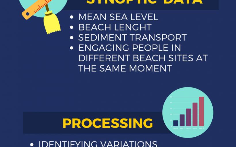 Coastal Climate Vigilants