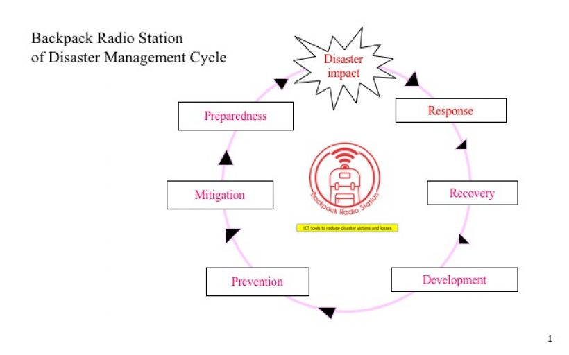 Backpack Radio Station