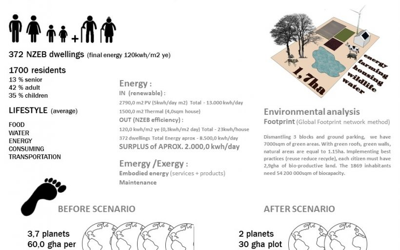 MUSCLE – ECOSmart Urban Regeneration to meet NETZero Standards
