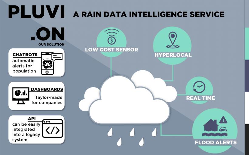 Pluvi.On: A hyperlocal rain data intelligence service