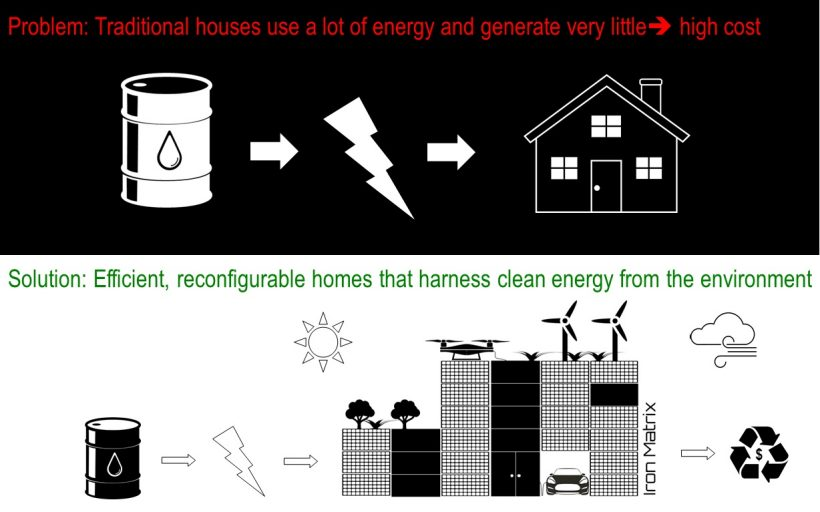 Iron Matrix Clean Energy Housing Wdcd Climate Challenge