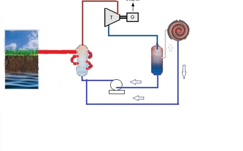 Renewable Heat Energy Engine
